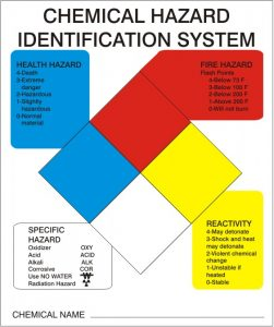Hazardous Materials Classification - SafeSigns Image