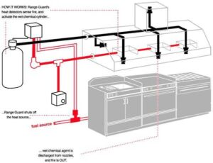 Range Guard Kitchen Fire Suppression Systems Image